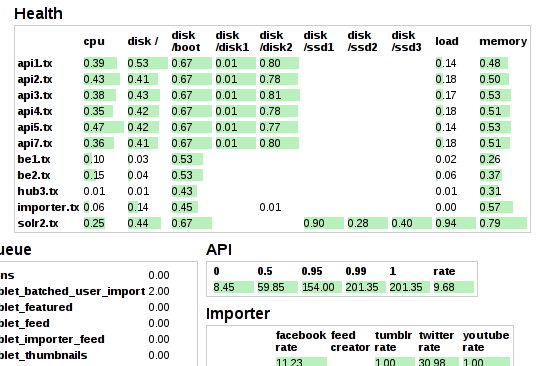 Dashboard shows an overview of CPU, memory, and application metrics.